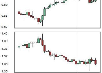 Change in Relationship between USDCHF and EURUSD