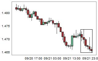 EURAUD – High probability of up movement after 6 consecutive bear candles.