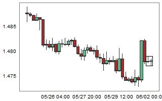 EURCAD – High probability of down movement after 2 consecutive bull candles.