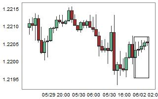 EURCHF – High probability of down movement after 5 consecutive bull candles.