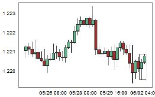 EURCHF – High probability of down movement after 2 consecutive bull candles.
