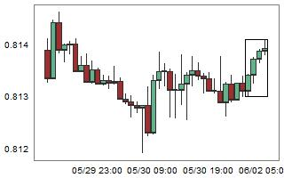EURGBP – High probability of down movement after 4 consecutive bull candles.