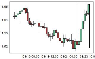 EURNZD – High probability of down movement after 6 consecutive bull candles.