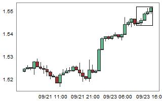 EURNZD – High probability of down movement after 5 consecutive bull candles.