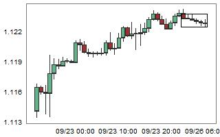 EURUSD – High probability of up movement after 6 consecutive bear candles.