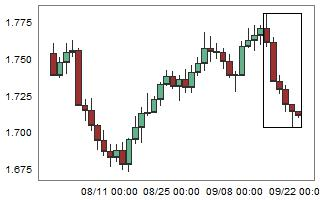 GBPAUD – High probability of up movement after 6 consecutive bear candles.