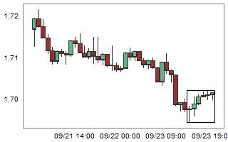 GBPAUD – High probability of down movement after 6 consecutive bull candles.