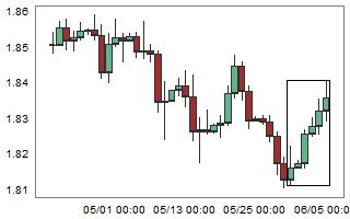 GBPCAD – High probability of down movement after 6 consecutive bull candles.