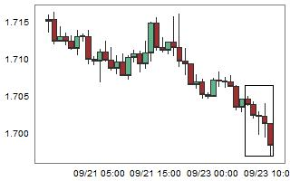 GBPCAD – High probability of up movement after 5 consecutive bear candles.