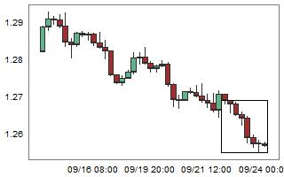 GBPCHF – High probability of up movement after 8 consecutive bear candles.