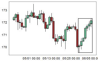 GBPJPY – High probability of down movement after 7 consecutive bull candles.