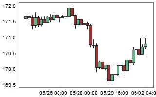 GBPJPY – High probability of down movement after 2 consecutive bull candles.