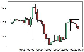 GBPJPY – High probability of up movement after 5 consecutive bear candles.