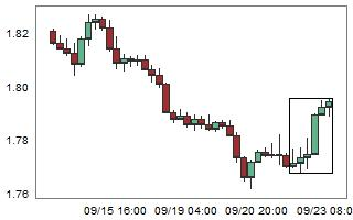 GBPNZD – High probability of down movement after 6 consecutive bull candles.
