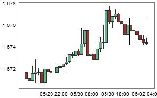 GBPUSD – High probability of up movement after 6 consecutive bear candles.