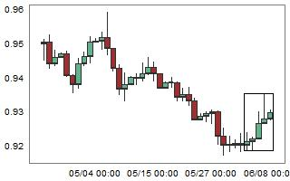 NZDCAD – High probability of down movement after 5 consecutive bull candles.