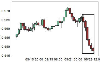 NZDCAD – High probability of up movement after 6 consecutive bear candles.