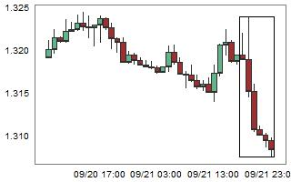 USDCAD – High probability of up movement after 6 consecutive bear candles.
