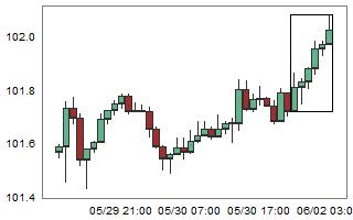 USDJPY – High probability of down movement after 6 consecutive bull candles.