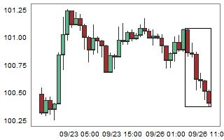 USDJPY – High probability of up movement after 6 consecutive bear candles.