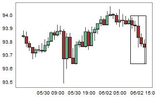 CADJPY – High probability of up movement after 5 consecutive bear candles.