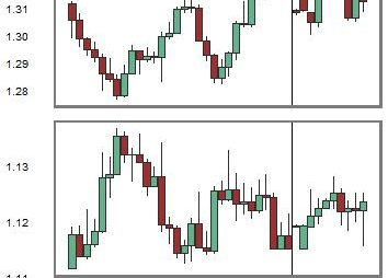 Change in Relationship between USDCAD and EURUSD