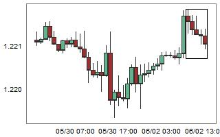 EURCHF – High probability of up movement after 5 consecutive bear candles.