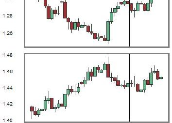 Change in Relationship between USDCAD and GBPUSD