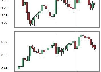 Change in Relationship between USDCAD and NZDUSD