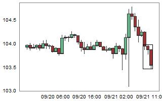 CHFJPY – High probability of up movement after 3 consecutive bear candles.