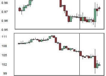Change in Relationship between USDCHF and USDJPY