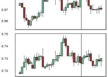 Change in Relationship between USDCHF and NZDUSD