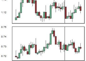Change in Relationship between EURUSD and NZDUSD