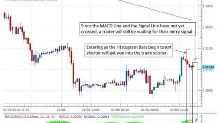Want A Fast Entry Signal? Try MACD Histogram Bars
