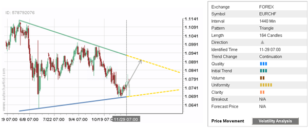 Daily Forex Update: EUR/CHF