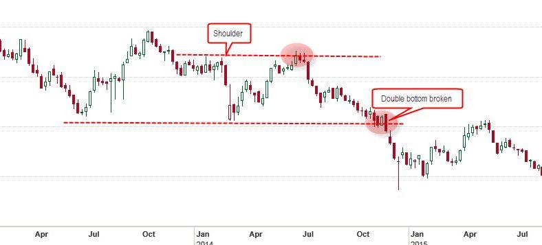 Beware of a fake trading signal