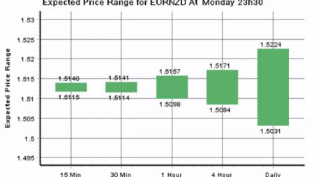 Daily Forex Update: EUR/NZD