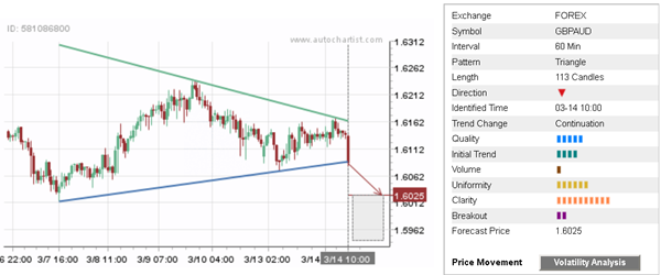 Daily Forex Update: GBP/AUD