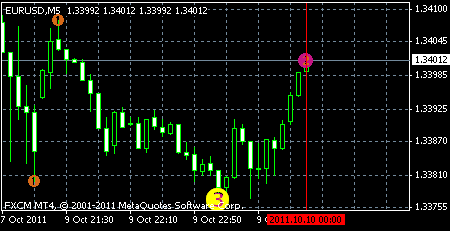 Repainting Indicators in MetaTrader