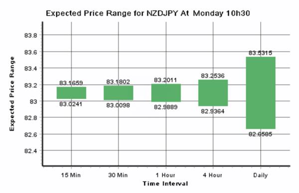Daily Forex Update: NZD/JPY