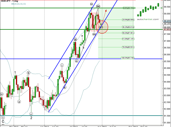 Daily Forex Update: AUD/JPY