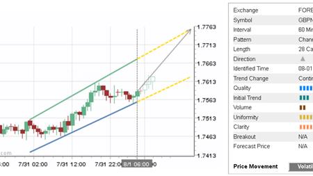 Daily Forex Update: GBP/NZD