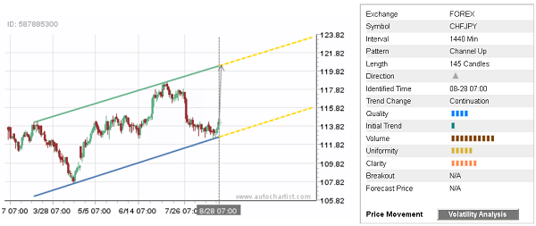 Daily Forex Update: CHF/JPY