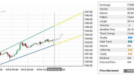 Daily Forex Update: EUR/JPY