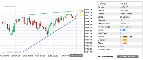 Daily Forex Update: USD/CHF
