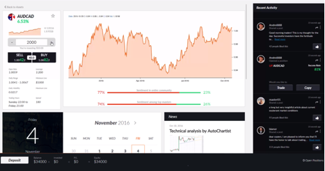 Leverate adds Autochartist to their new Activ8 trading platform