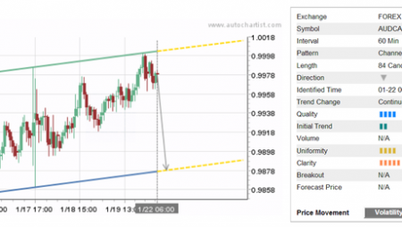 Daily Forex Update: AUD/CAD