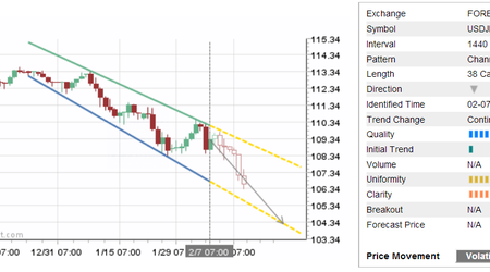 Daily Forex Update: USD/JPY