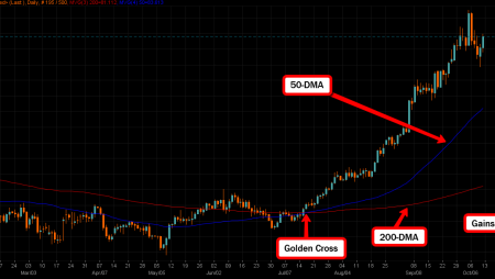 Swing Trading Strategy: The Golden Cross and Death Cross