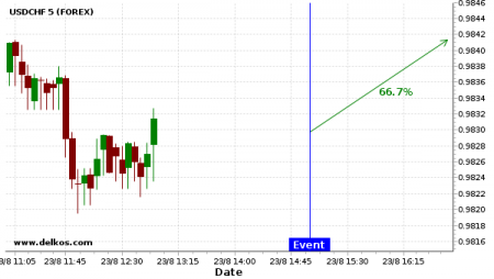 8 pip movement on USDCHF expected